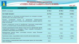 Финансирования Детских Пособий В Челябинской Области