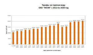 Тариф За Горячее Водоснабжение Ярославль 2020 Год