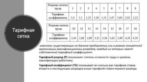 Тарифная Сетка По Разрядам На 2020 Год Дорожникам Томск