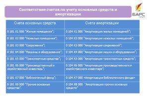Учет Основных Средств В Казенных Учреждениях В 2020 Году