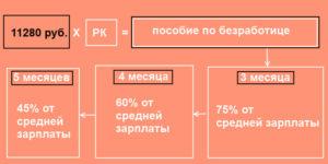 Как Начисляется Пособие По Безработице В Кемеровской Области В 2020 Году