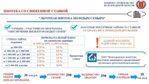 Программа Молодая Семья В Тверской Области 2020 Условия