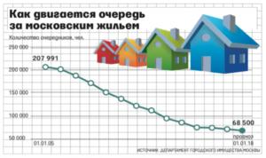 Где дают жилье очередникам в 2020 году спб