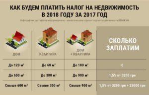 Сколько Квадратных Метров Дома Не Облагаются Налогом На Имущество В 2020 Году