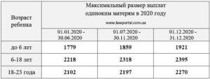 Какие Выплаты Положены Матерям Одиночкам В 2020 Году В Кемеровской Области