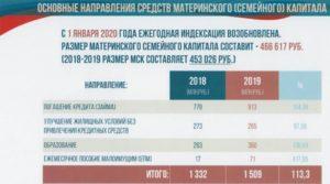 Как Получить Материнский Капитал В 2020 На Второго Ребенка В Москве