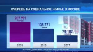 Сколько Очередников Получили Квартиры В 2020 Году В Москве
