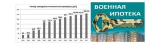 Ежемесячные Начисления На Индивидуальный Счет По Военной Ипотеке 2020 Году