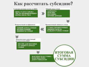 Кому Положена Субсидия На Оплату Жкх Саратов