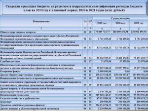 221 статья расходов бюджета расшифровка 2020