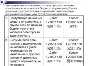 Бух.Проводки Казенное Учреждение Перечислить Пени За Несвоевременную Оплату За Электроэнергию В 2020
