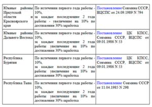 Северная Надбавка В Иркутске