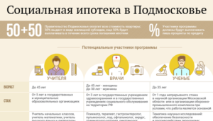 Социальная Ипотека Для Врачей В Московской Области 2020 Условия