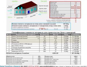 Как Расчитать Расходы На Строительство Дома