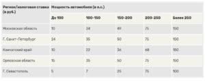 Налог на авто в 2020 году калькулятор для пенсионеров