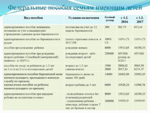 Какие Выплаты Полагаются За 3 Ребенка В Белорусии