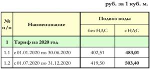 Тарифы На Воду В 2020г Пермь Канализация
