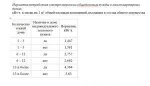 Норматив Одн На Электричество 2020 Белгородская Область