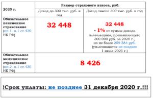 Штрафы За Несвоевременную Уплату Страховых Взносов В 2020 Году
