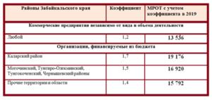 Районный коэффициент в новосибирске 2020 для зарплаты