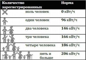 Сколько Киловатт На Человека В Месяц В Нижегородской Области В 2020 Году
