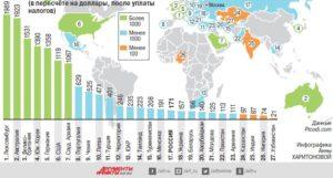 Сколько Выдать Минимальной Зарплаты В 2020 Году За Минусом Ндфл