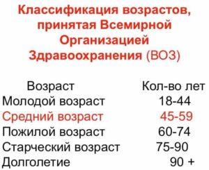Возрастная категория молодая семья в россии до скольки лет