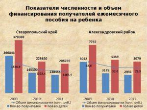 Финансирование Детских Пособий Челябинск