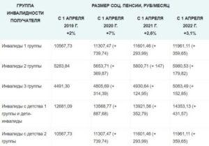 Какая Пенсия У Инвалидов 3 Группы В Украине В 2020 Году