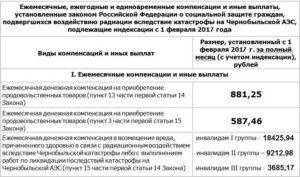 Какие Льготы И Выплаты Положены Вдове Чернобыльца 2020 Году Консультантации