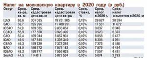 Сколько Будет Налог На Дом 200 Кв М 2020