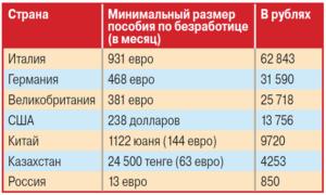 Какое Сейчас Пособие По Безработице В России