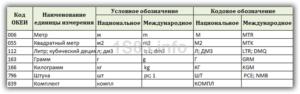 Код Услуги По Океи 2020 Классификатору Условная Единица