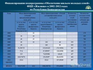 Финансирование Программы Молодая Семья В 2020 Году Город Ульяновск