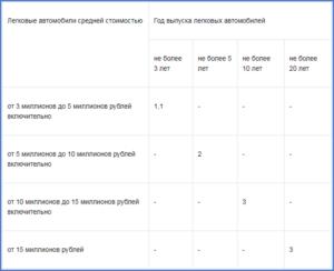 Транспортный Налог В Хмао На 2020 Год Калькулятор