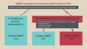 Ип Иностранный Гражданин Налогообложение 2020