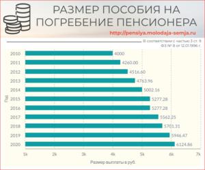 Размер Пособия На Погребение В 2020 Году В Беларуси