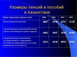 Инвалидность 3 Группы В Казахстане Сколько Получает 2020