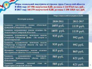 Ветеран Труда По Стажу В Башкирии Льготы В 2020