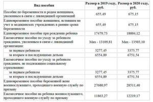Выплаты малоимущим в р.коми на 2020 год сколько на 3 ребенка