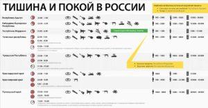 До Скольки Можно Делать Ремонт В Квартире В Новосибирске По Закону
