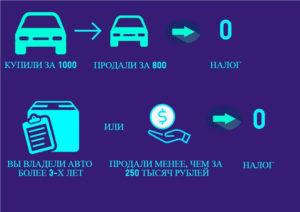 За сколько продать машину чтобы не платить налог 2020