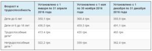 Алименты На Ребенка В Беларуси 2020 С Безработного