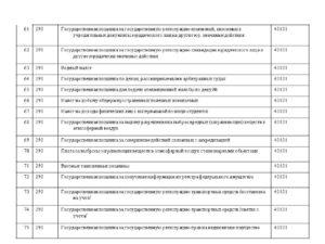 Госпошлина за внесение изменений в устав ооо 2020