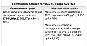 Декретные Выплаты В 2020 Году В Рб