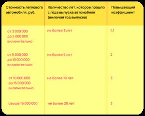 Закон Г Москвы О Транспортном Налоге На 2020 Год