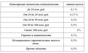 Какой Процент От Кадастровой Стоимости Налог За Недвижимость
