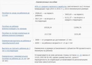 Губернаторское Пособие На Рождение Второго Ребенка 2020 Ярославль