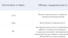 Ярославль Налог На Имущество Организаций В 2020 Году Для Юридических Лиц Ставка