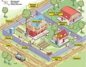 Какой Высоты Можно Строить Дом Ижс